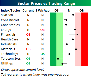sector ranges
