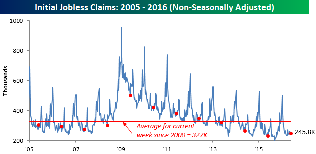 060216 Initial Claims NSA