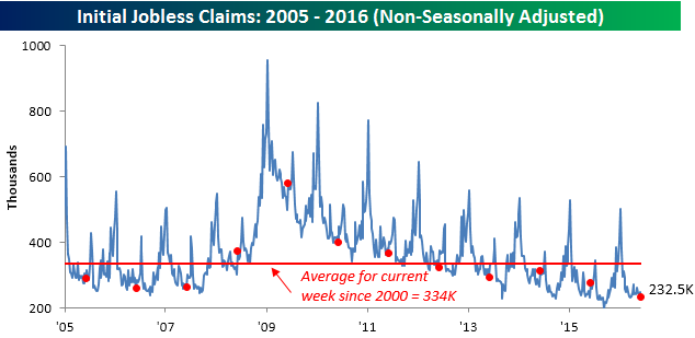 060916 Initial Claims NSA