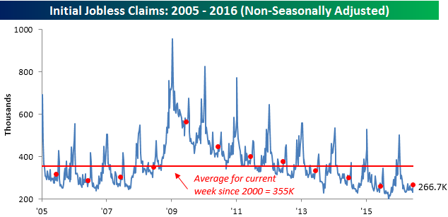 061616 Initial Claims NSA