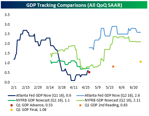062816 GDP Tracking