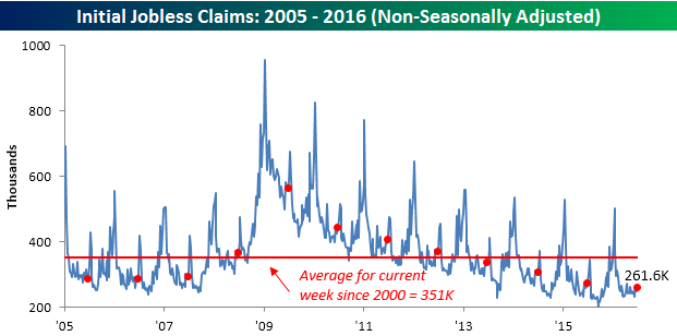 063016 Initial Claims NSA