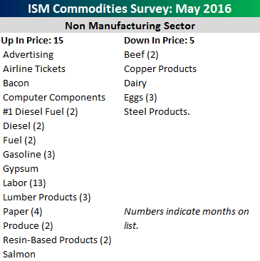 Commodities Up