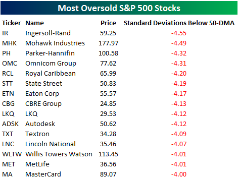 Extremeoversold062716