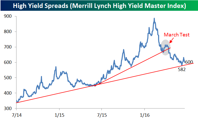 High Yield Spreads 062116