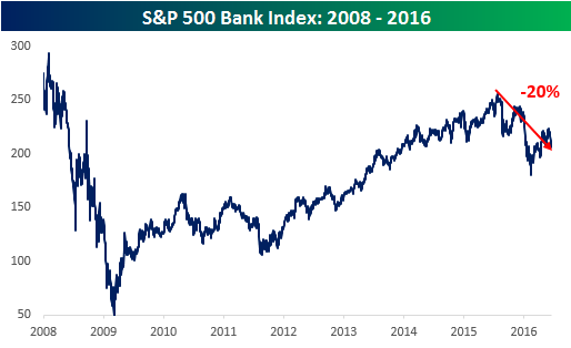 S&P 500 Bank Index 061616