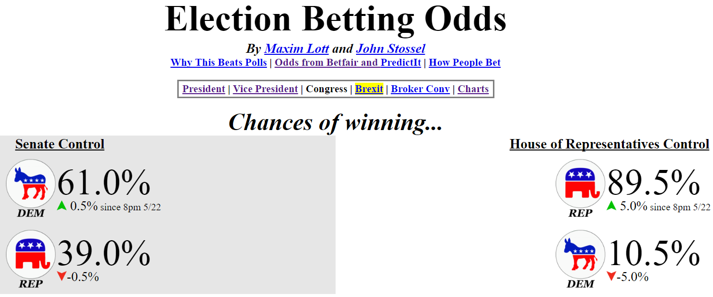 political betting presidential election odds update