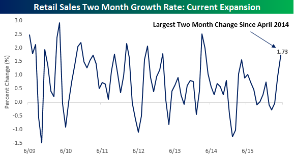 retail sales two month