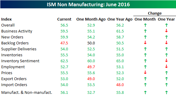 070616 ISM SVCS Table