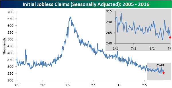 Initial Claims NSA