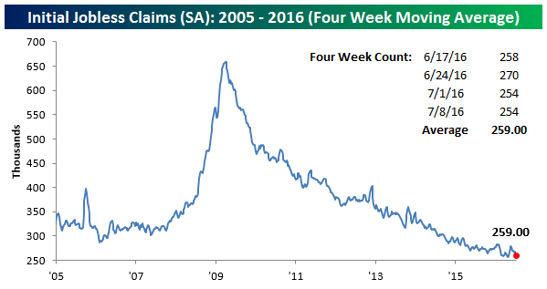 Initial Claims SA 4 Wk