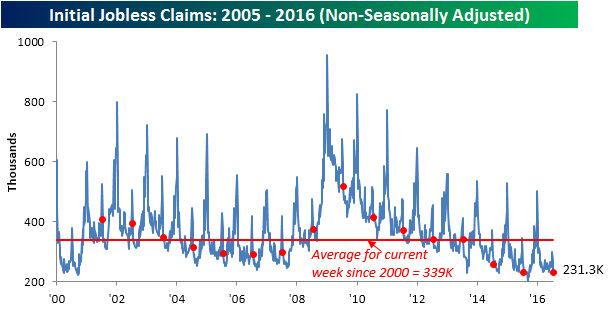 072816 Initial Claims NSA