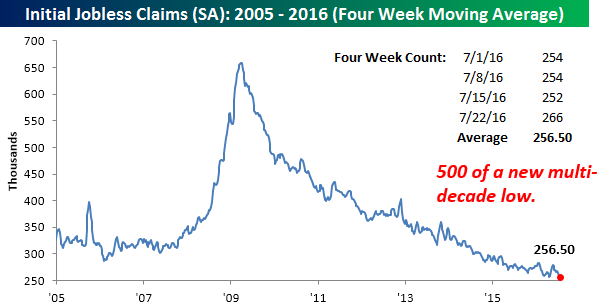 072816 Initial Claims SA 4 WK