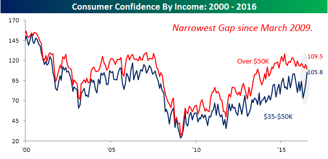 07313016 Consumer Confidence by Income