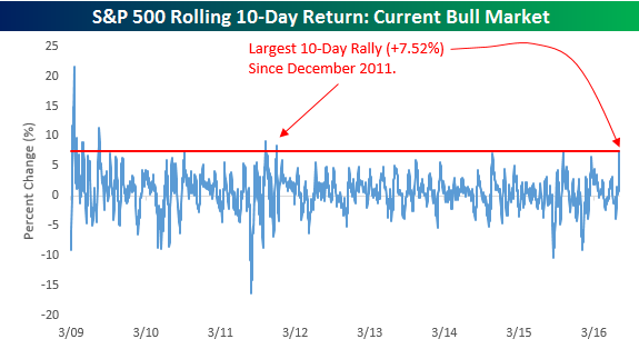 10-Day Rally