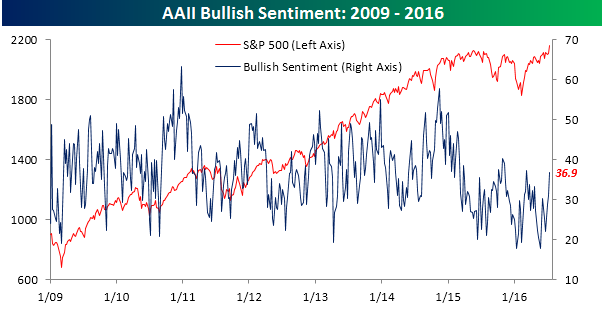 AAII Bullish Sentiment 071416
