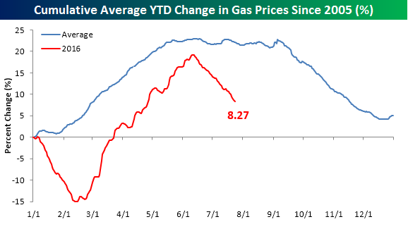 Gas Prices Composite Chart 072516