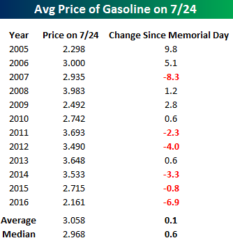 Gas Prices YTD Table Since Memorial Day