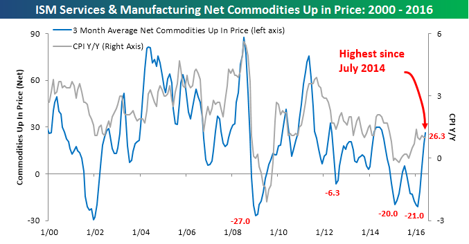 ISM Commodities Survey 070616