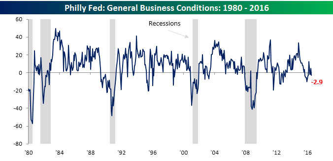 Philly Fed Chart 072116
