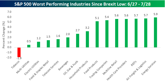 Worst Industries Post Brexit