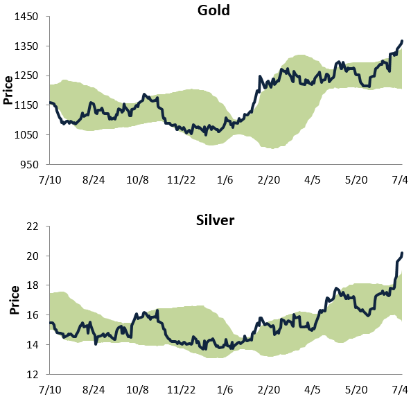 gold silver chart