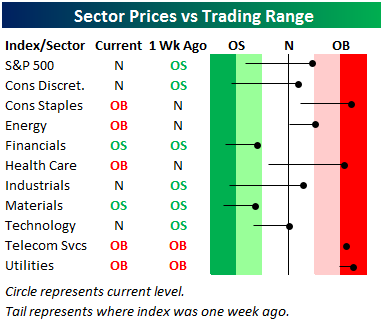 sectorprices