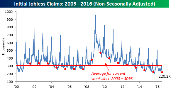 080416 Initial Claims NSA