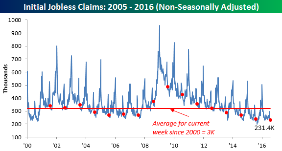 081116 Initial Claims NSA