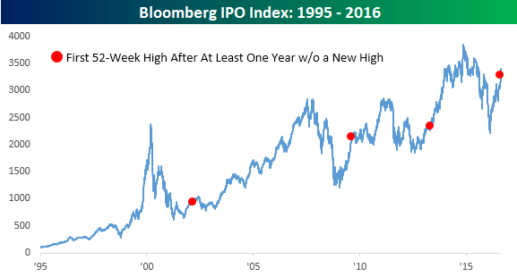 Bloomberg IPO Index 082316