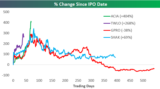 IPOs all