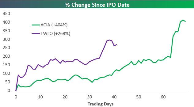 IPOs two