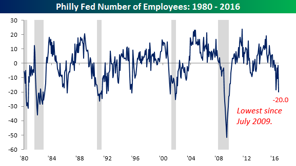 Philly Fed Chart 081816 employment