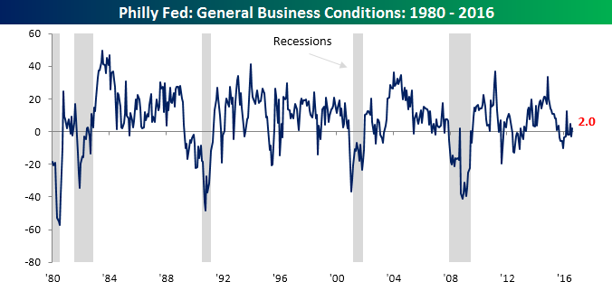 Philly Fed Chart 081816