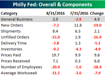 Philly Fed Table 081816