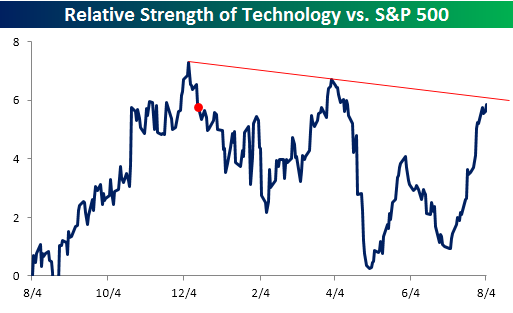 Relative Strength Technology and Technology