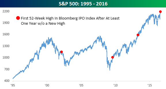 S&P 500 Index 082316