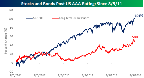 Stocks and Bonds Post AAA