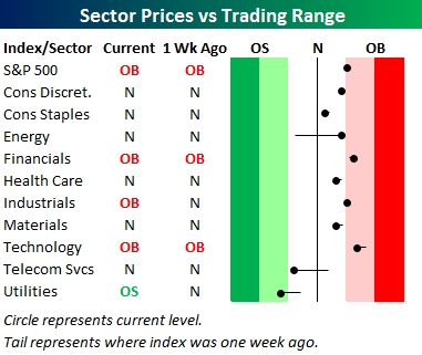 sectorprices0818