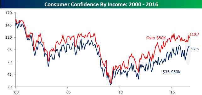 07313016-consumer-confidence-by-income-35k