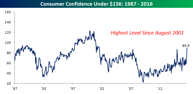 07313016-consumer-confidence-by-income-under-15k