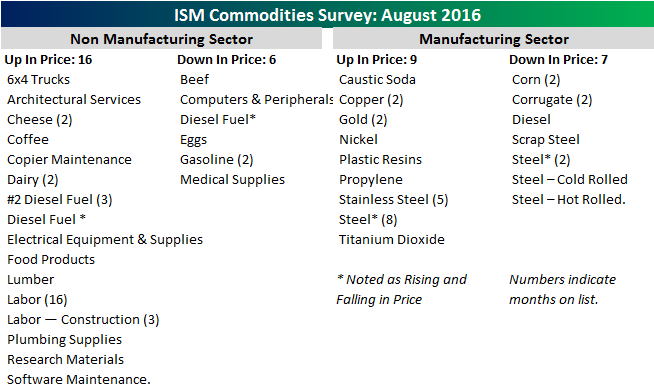 090616 ISM Commodities Survey Table