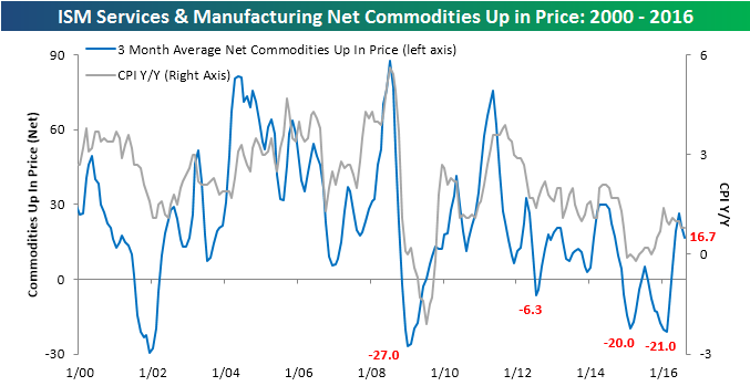 090616 ISM Commodities Survey