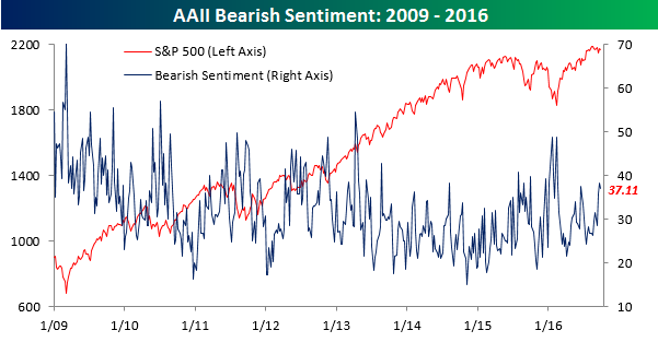 aaii-bearish-sentiment092916
