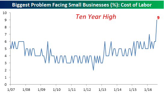 nfib-091316-problem-cost-of-labor