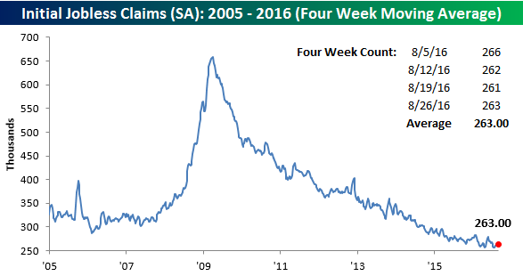 claims 4wk
