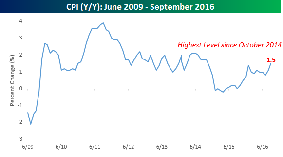 cpi-yy-current-expansion