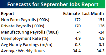 expectations-for-september-jobs-report