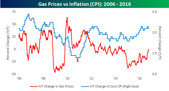 gas-prices-vs-core-inflation