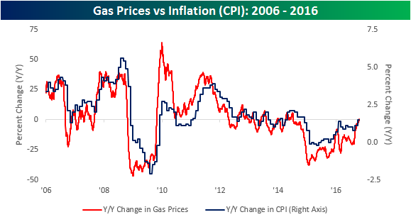 gas-prices-vs-inflation
